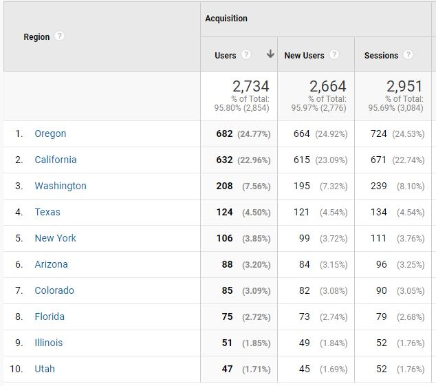 Google Analytics screenshot, how to evaluate website analytics